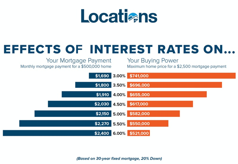effects of interest rates