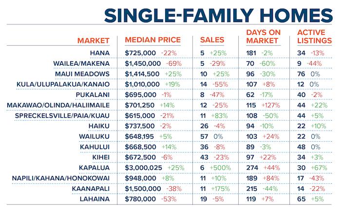 Maui Real Estate Report Q2 2019