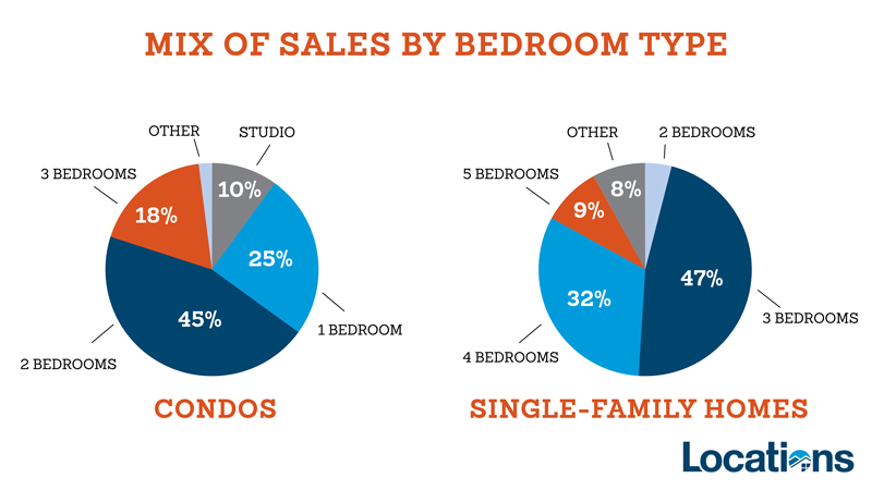 sales mix by bedroom type