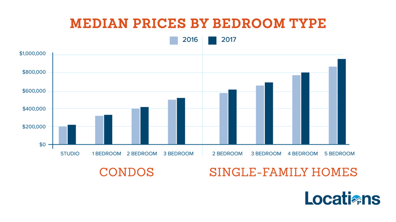 median price by bedroom type
