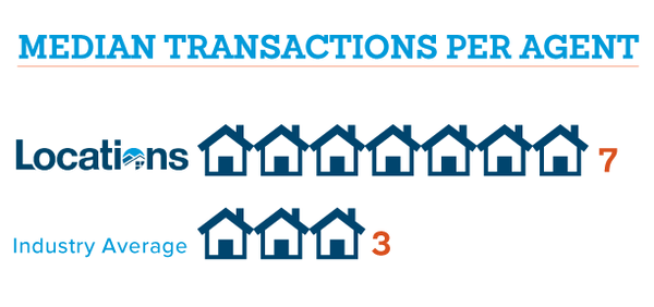 more transactions