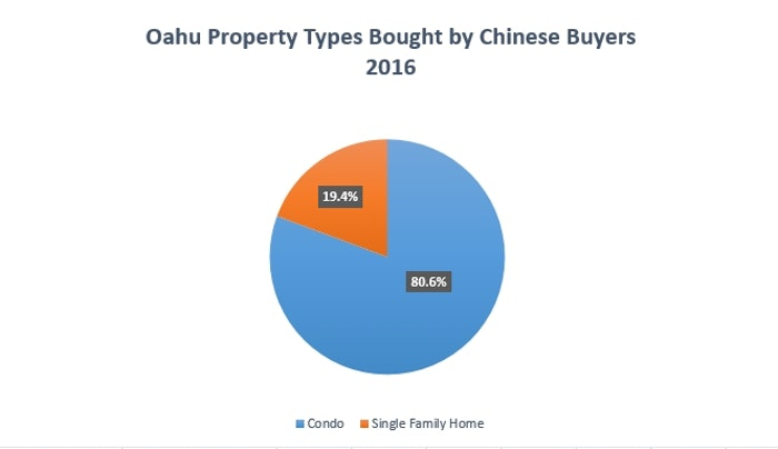 Chinese property type preference on Oahu