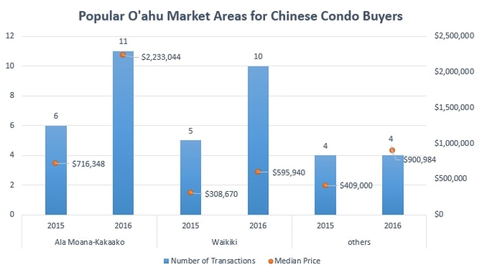 Chinese Condo buyers on Oahu stats