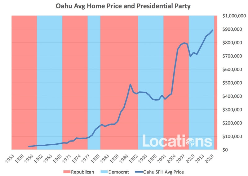 price runs and presidential party