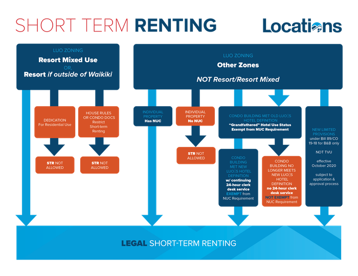 Legal Short Term Rental Rules
