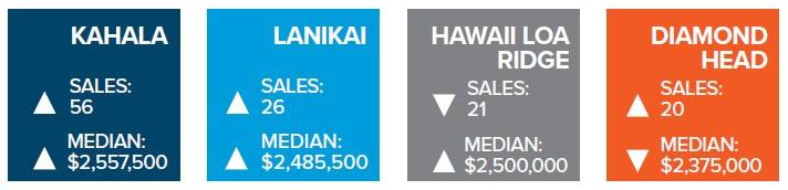 2017 Top Luxury Neighborhoods on Oahu