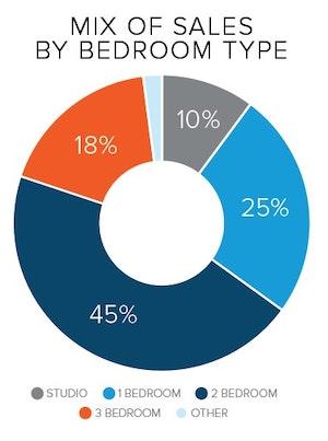 bedrooms condos sales analysis
