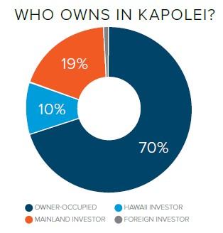 Who owns in Kaplei?