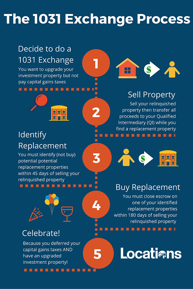 1031 Exchange Process