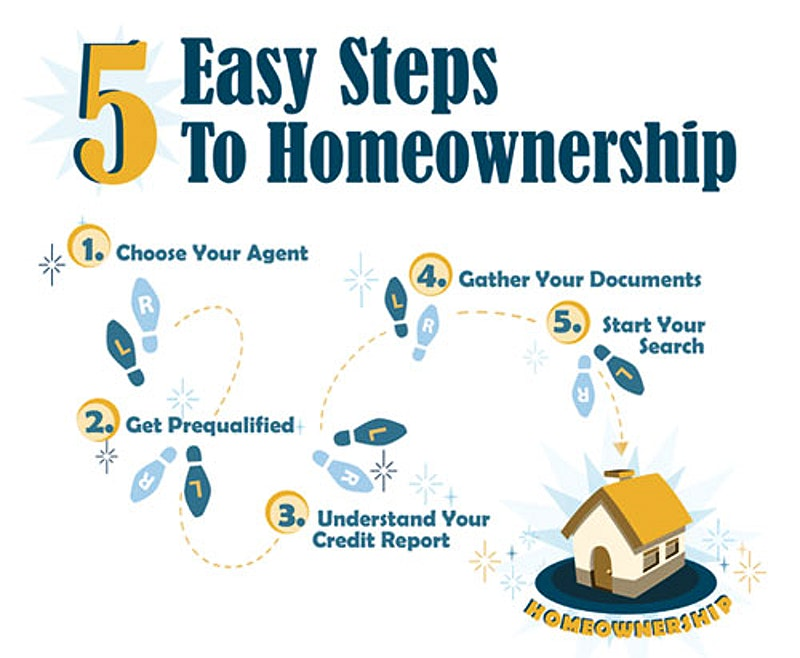 5 Steps to Owning your First Home in Hawaii | Locations
