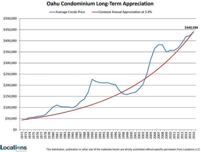 Oahu Investment condo